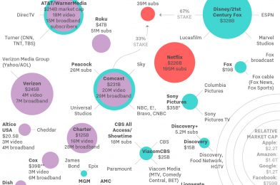 Right here's who owns every part in Large Media at this time